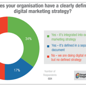 10 reasons you need a digital marketing strategy in 2019   Smart Insights