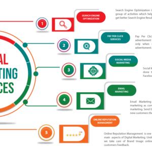 How Digital Marketing Can Increase Sales